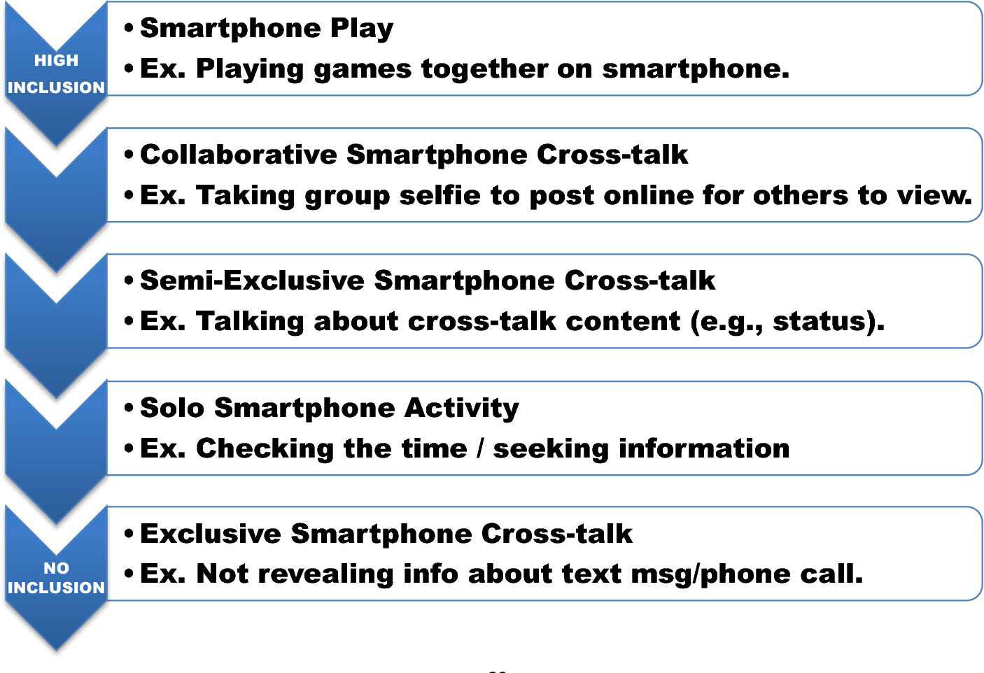PDF] Smartphones and Face-to-Face Interactions: Extending