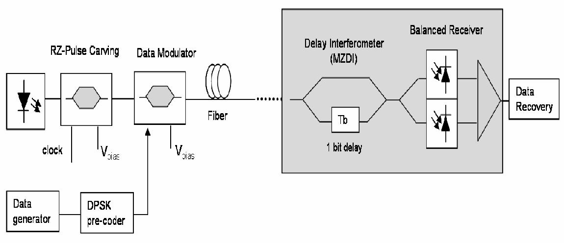 PDF] DWDM ADVANCED OPTICAL COMMUNICATION: Part V: Long-haul