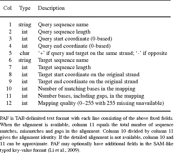 Table 2 from Minimap and miniasm: fast mapping and de novo assembly ...