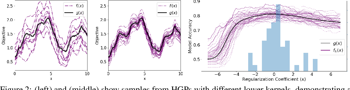 Figure 2 for BOSH: Bayesian Optimization by Sampling Hierarchically