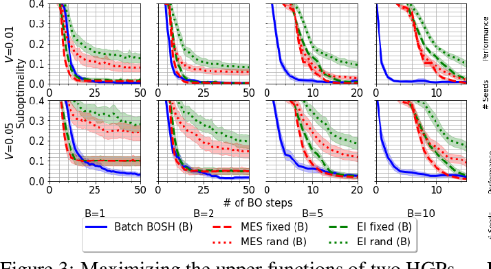 Figure 3 for BOSH: Bayesian Optimization by Sampling Hierarchically