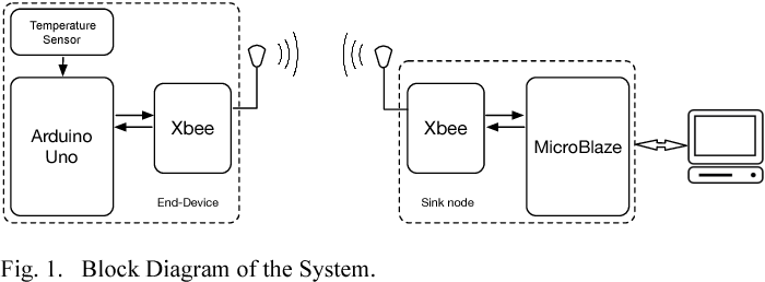 A microblaze based wsn sink node using xbee transceiver block diagram of the system ccuart Images