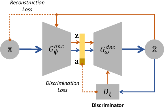 Figure 3 for Generative Counterfactuals for Neural Networks via Attribute-Informed Perturbation