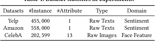 Figure 2 for Generative Counterfactuals for Neural Networks via Attribute-Informed Perturbation