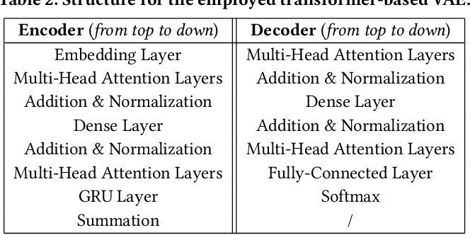 Figure 4 for Generative Counterfactuals for Neural Networks via Attribute-Informed Perturbation