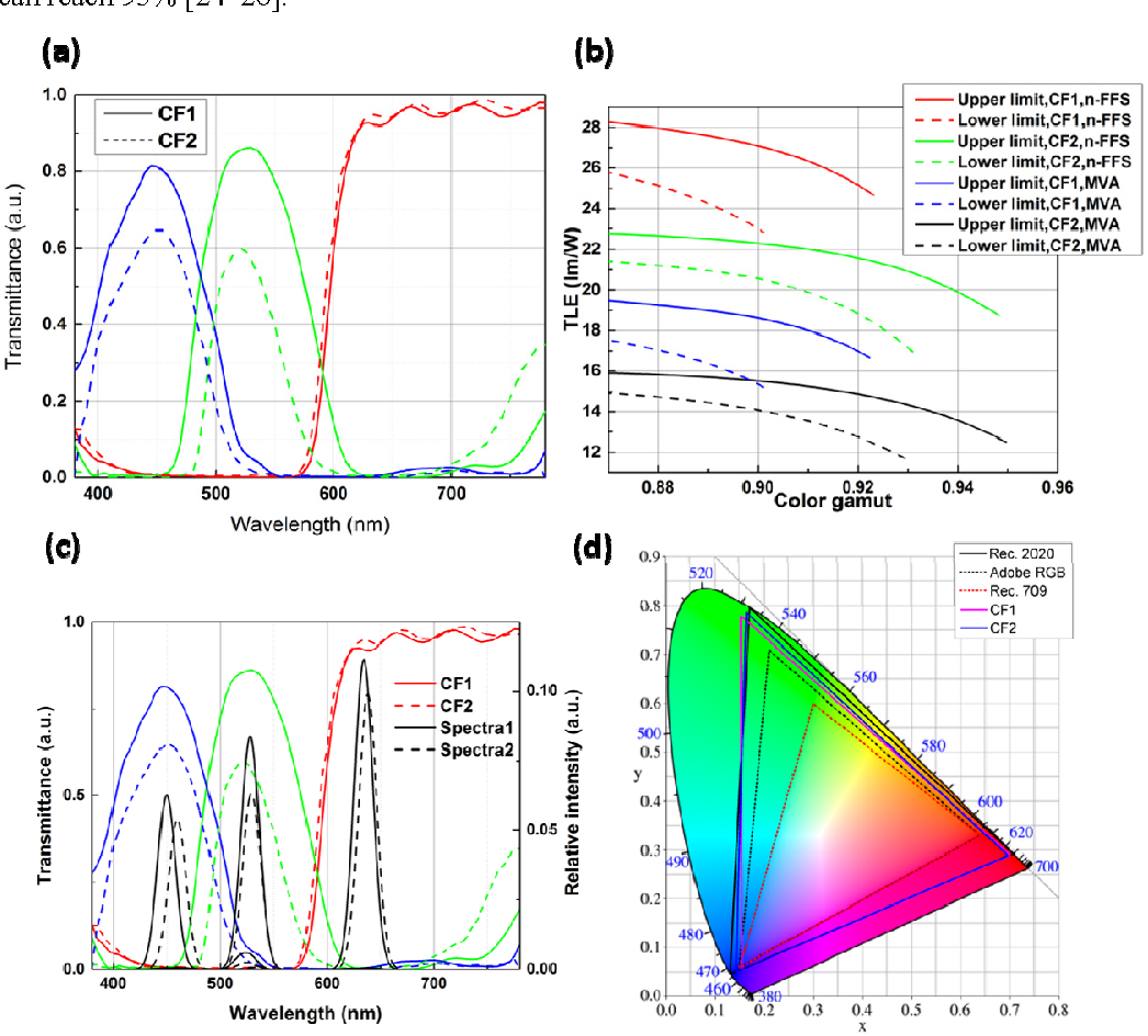 Fig 1 A The Transmittance Of Two Color Filters B