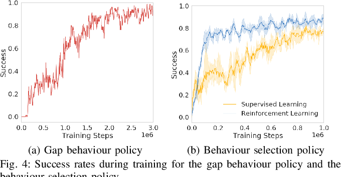 Figure 4 for Passing Through Narrow Gaps with Deep Reinforcement Learning
