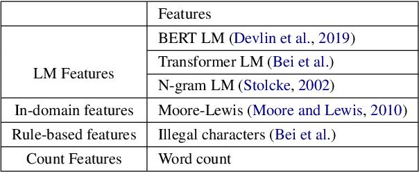Figure 1 for The USYD-JD Speech Translation System for IWSLT 2021