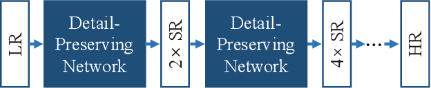 Figure 1 for Cascaded Detail-Preserving Networks for Super-Resolution of Document Images