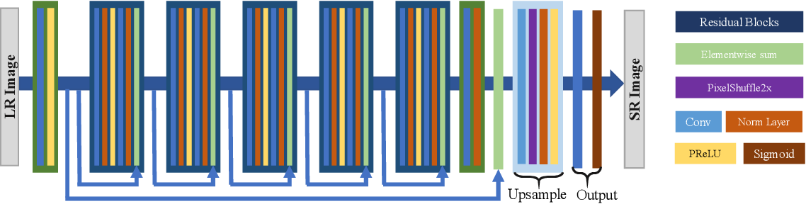 Figure 2 for Cascaded Detail-Preserving Networks for Super-Resolution of Document Images
