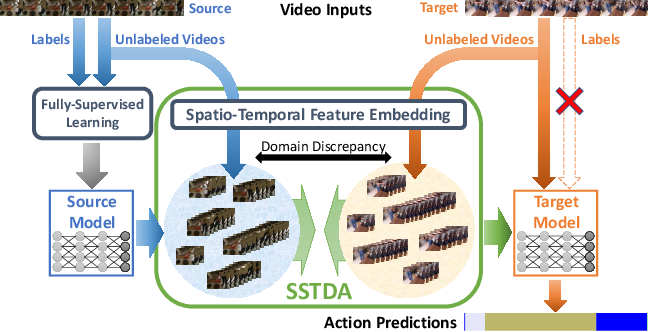 Figure 1 for Action Segmentation with Joint Self-Supervised Temporal Domain Adaptation