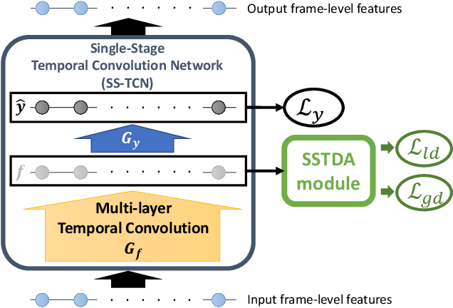 Figure 3 for Action Segmentation with Joint Self-Supervised Temporal Domain Adaptation