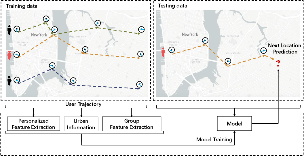 Figure 1 for PG$^2$Net: Personalized and Group Preferences Guided Network for Next Place Prediction