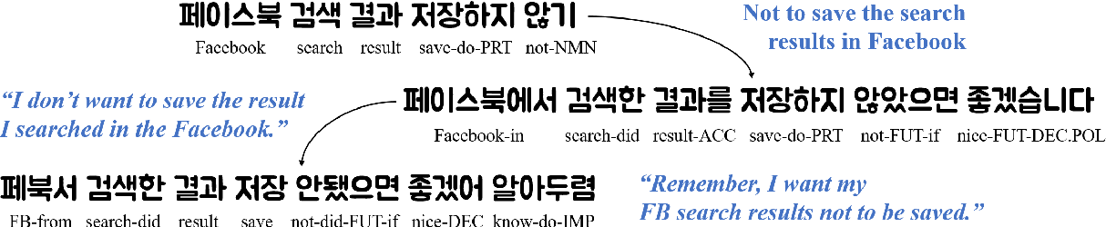 Figure 1 for StyleKQC: A Style-Variant Paraphrase Corpus for Korean Questions and Commands