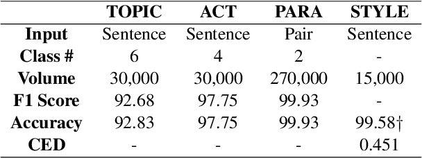 Figure 2 for StyleKQC: A Style-Variant Paraphrase Corpus for Korean Questions and Commands