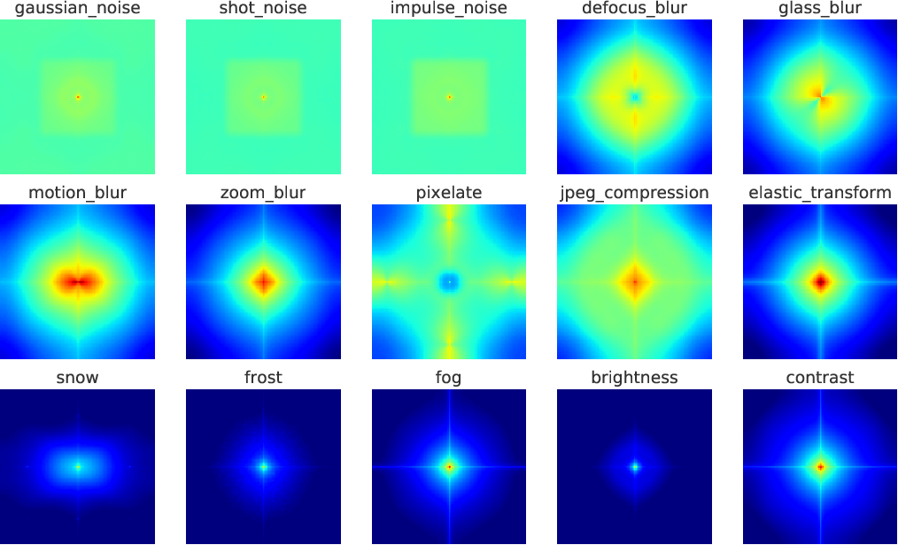 Figure 3 for Improving robustness against common corruptions with frequency biased models