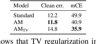 Figure 2 for Improving robustness against common corruptions with frequency biased models
