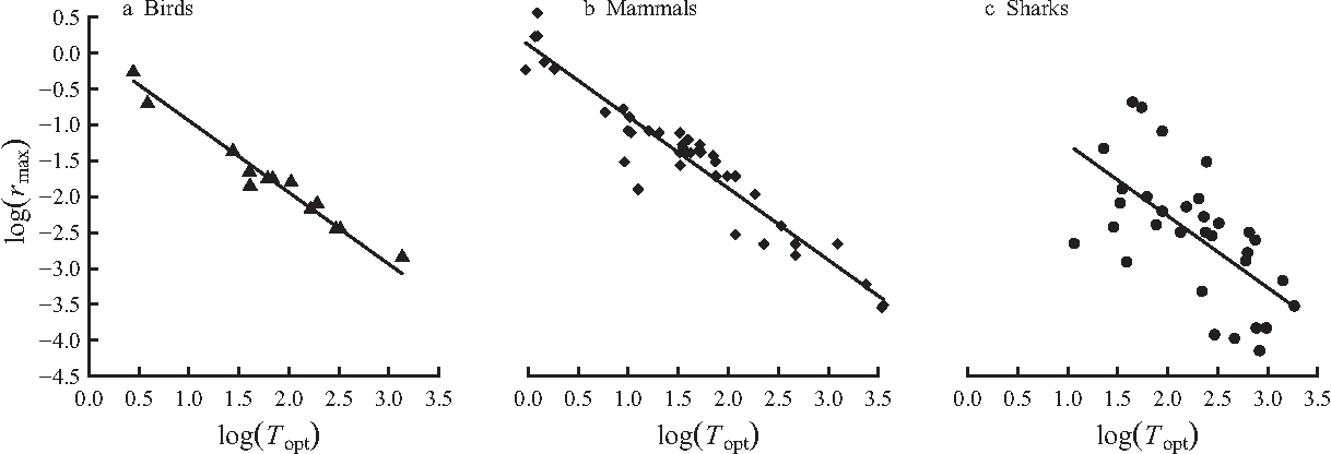 Figure 2 from Improved estimation of intrinsic growth r(max) for