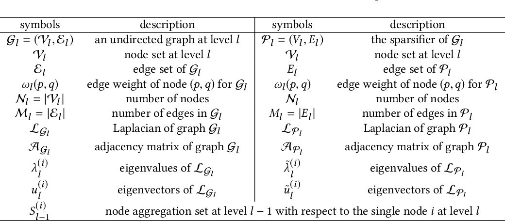 Figure 1 for SF-GRASS: Solver-Free Graph Spectral Sparsification