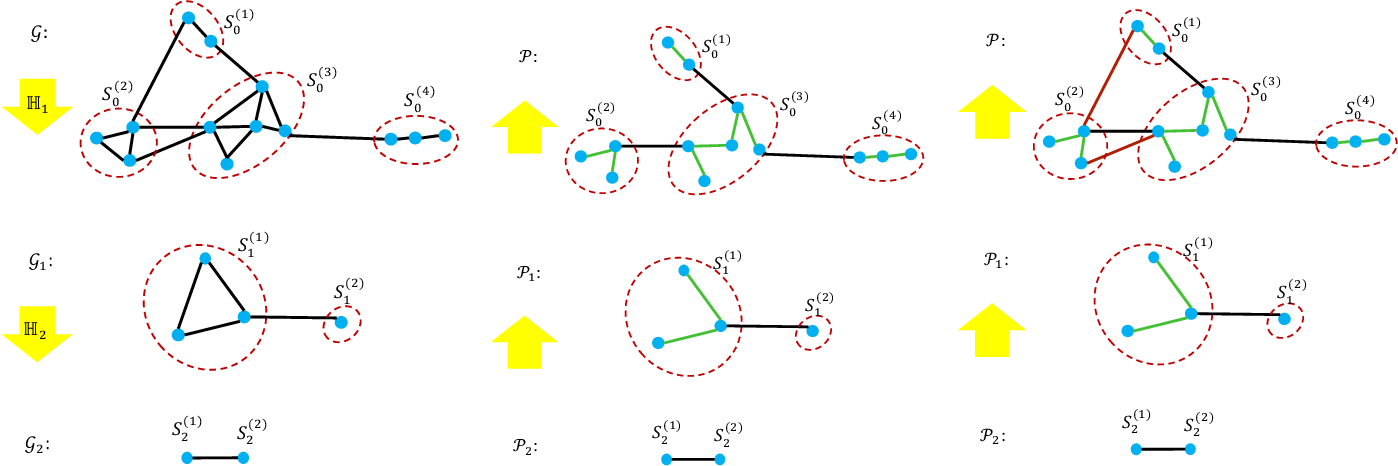 Figure 3 for SF-GRASS: Solver-Free Graph Spectral Sparsification