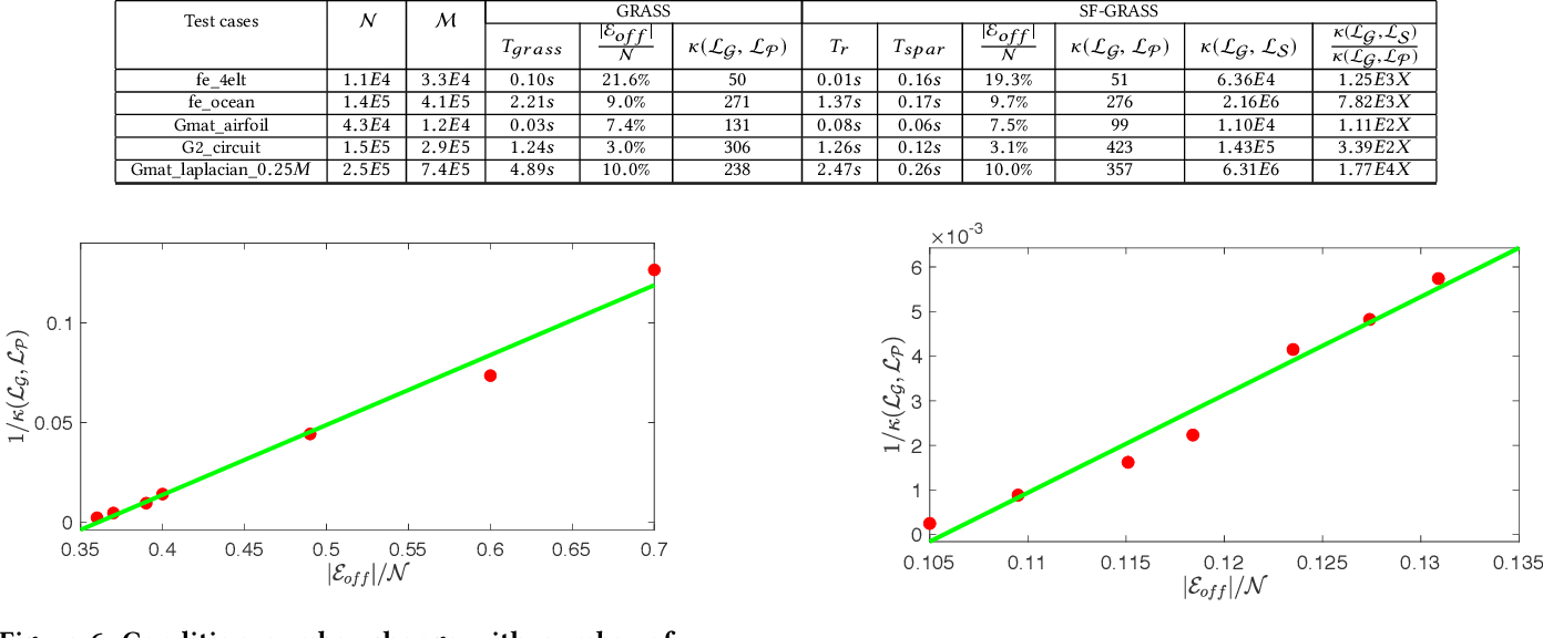Figure 4 for SF-GRASS: Solver-Free Graph Spectral Sparsification