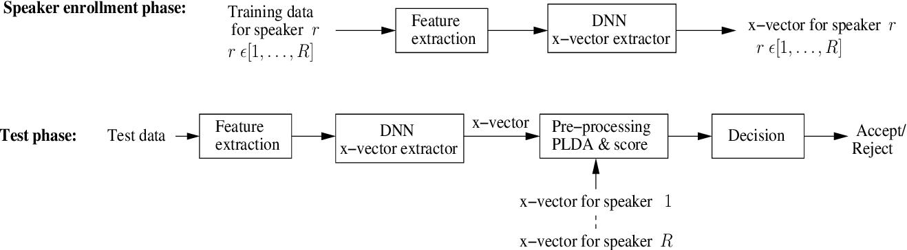 Figure 1 for On Bottleneck Features for Text-Dependent Speaker Verification Using X-vectors