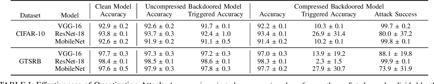 Figure 4 for Stealthy Backdoors as Compression Artifacts