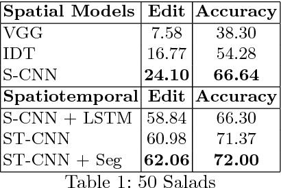 Figure 2 for Segmental Spatiotemporal CNNs for Fine-grained Action Segmentation