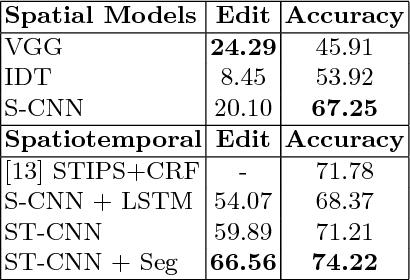 Figure 4 for Segmental Spatiotemporal CNNs for Fine-grained Action Segmentation