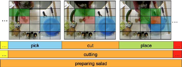 Figure 1 for Segmental Spatiotemporal CNNs for Fine-grained Action Segmentation