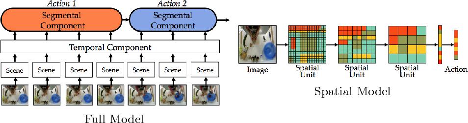 Figure 3 for Segmental Spatiotemporal CNNs for Fine-grained Action Segmentation