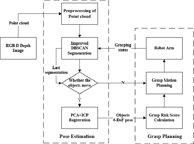 Figure 1 for Fast and Robust Bin-picking System for Densely Piled Industrial Objects