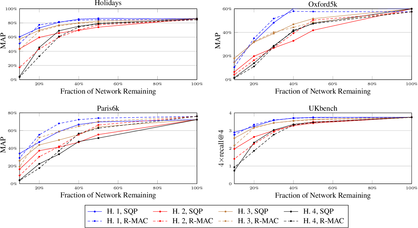 Figure 1 for Pruning Convolutional Neural Networks for Image Instance Retrieval