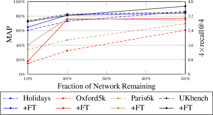 Figure 3 for Pruning Convolutional Neural Networks for Image Instance Retrieval