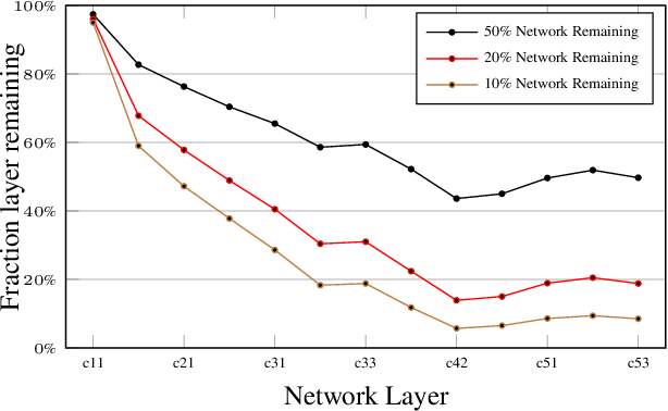 Figure 4 for Pruning Convolutional Neural Networks for Image Instance Retrieval