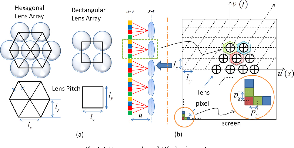 Figure 2 from Real-time computer-generated integral imaging