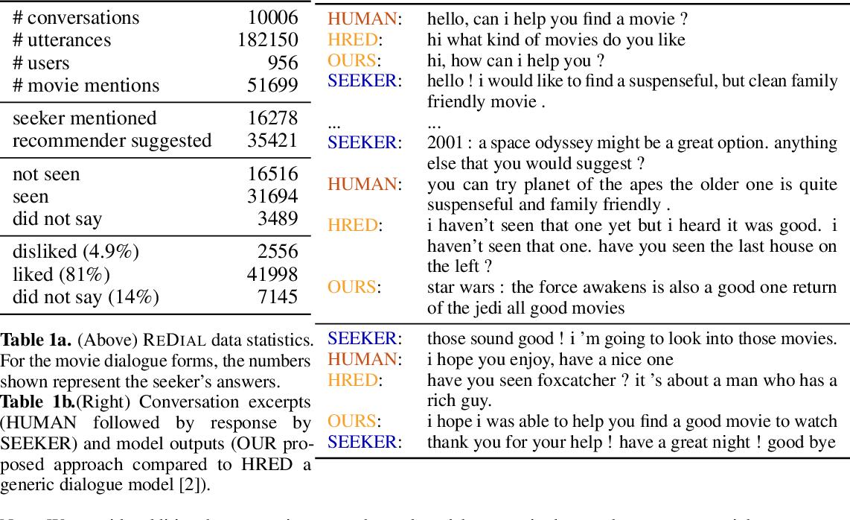 Figure 1 for Towards Deep Conversational Recommendations