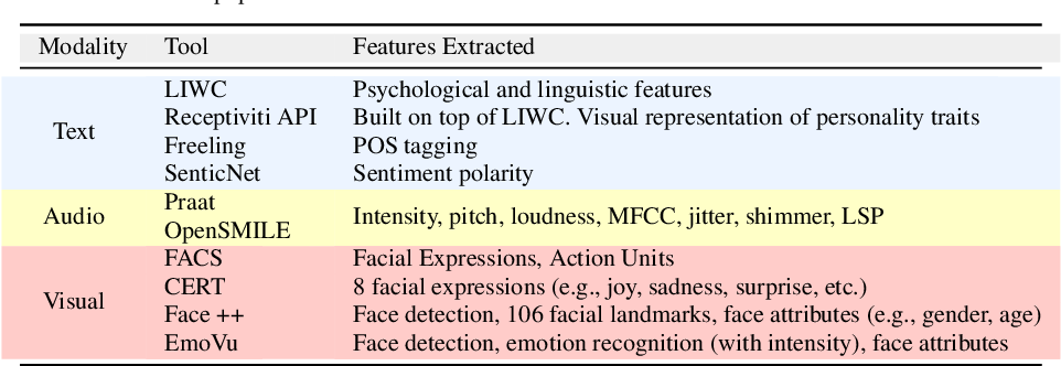 Figure 1 for Recent Trends in Deep Learning Based Personality Detection