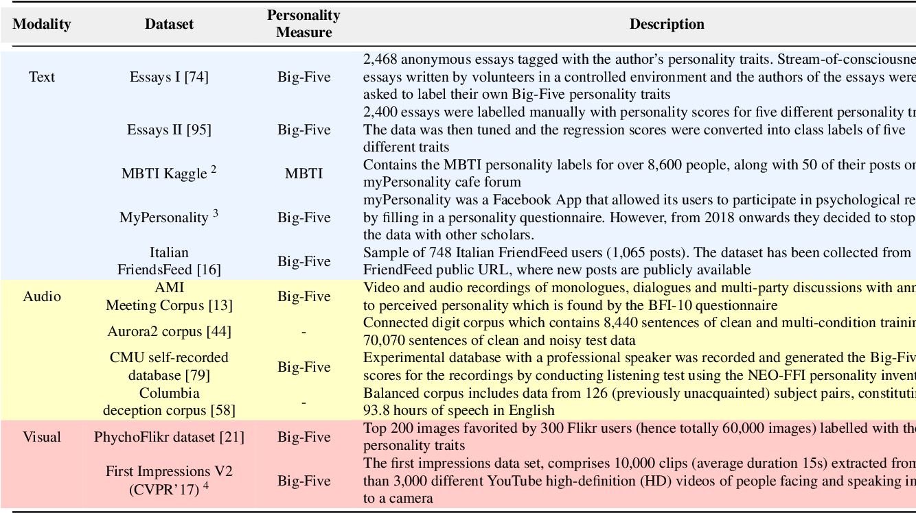 Figure 3 for Recent Trends in Deep Learning Based Personality Detection