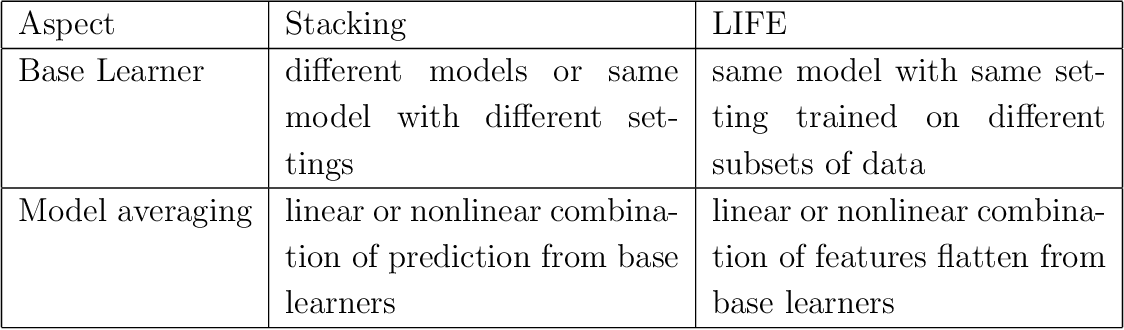 Figure 2 for Linear Iterative Feature Embedding: An Ensemble Framework for Interpretable Model