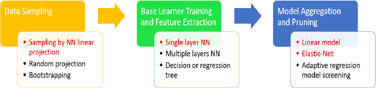 Figure 1 for Linear Iterative Feature Embedding: An Ensemble Framework for Interpretable Model