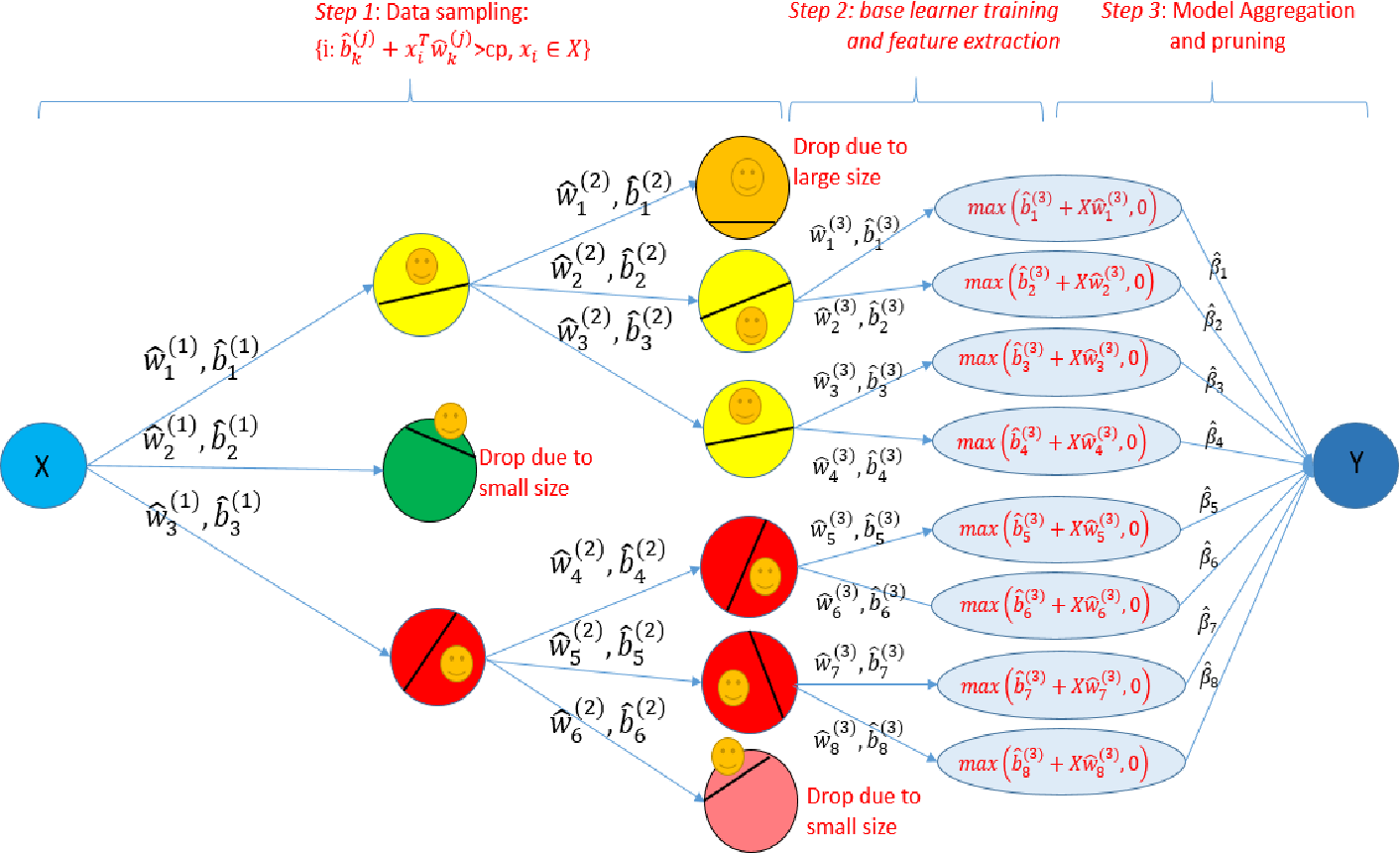 Figure 3 for Linear Iterative Feature Embedding: An Ensemble Framework for Interpretable Model