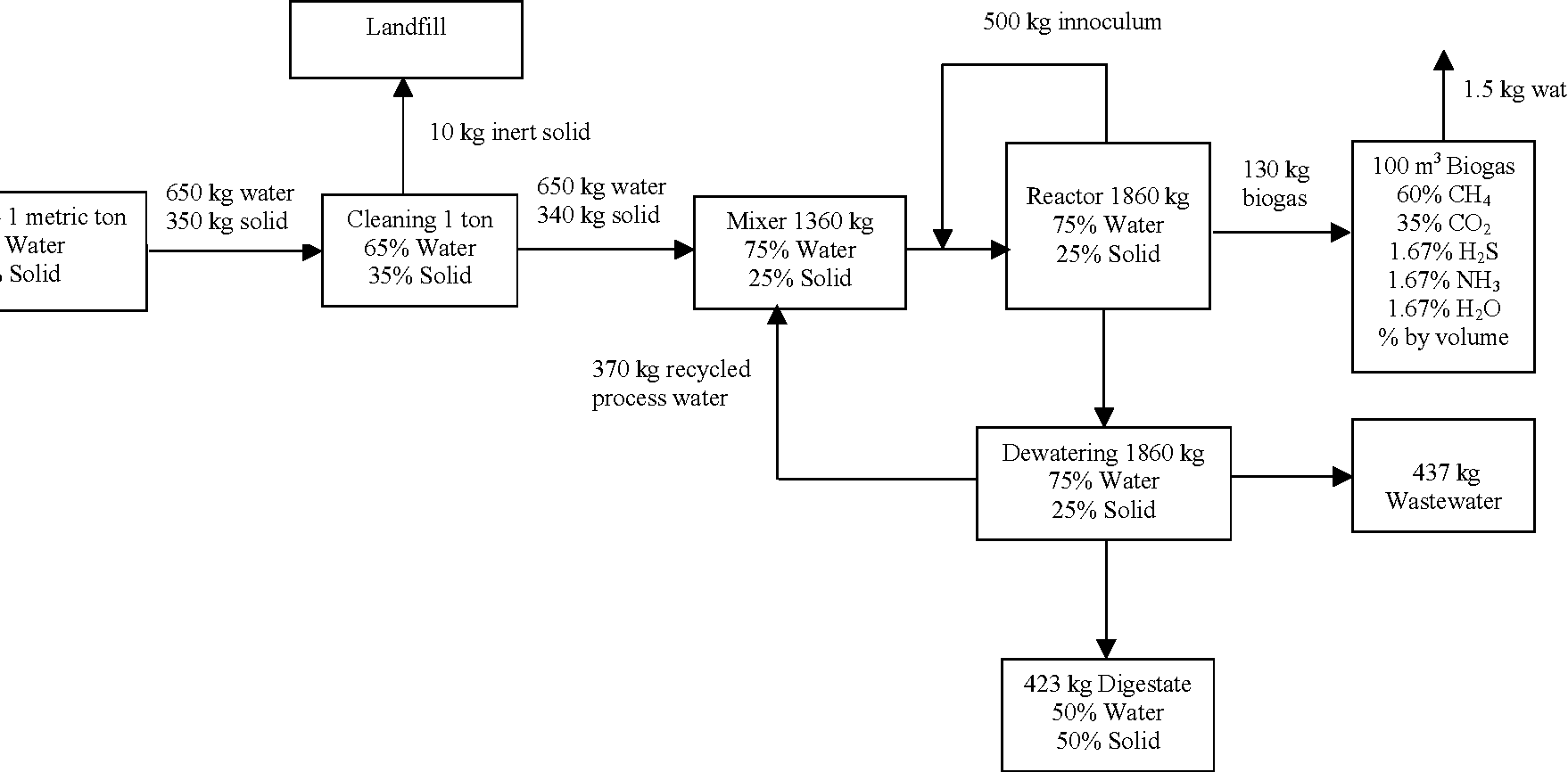 figure 7 from greening waste anaerobic digestion for treating the