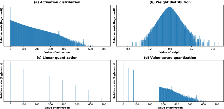 Figure 1 for Value-aware Quantization for Training and Inference of Neural Networks