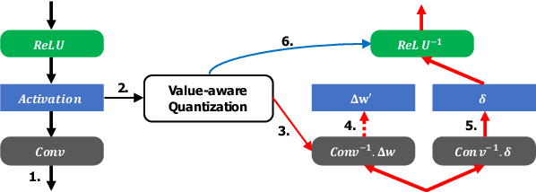 Figure 3 for Value-aware Quantization for Training and Inference of Neural Networks