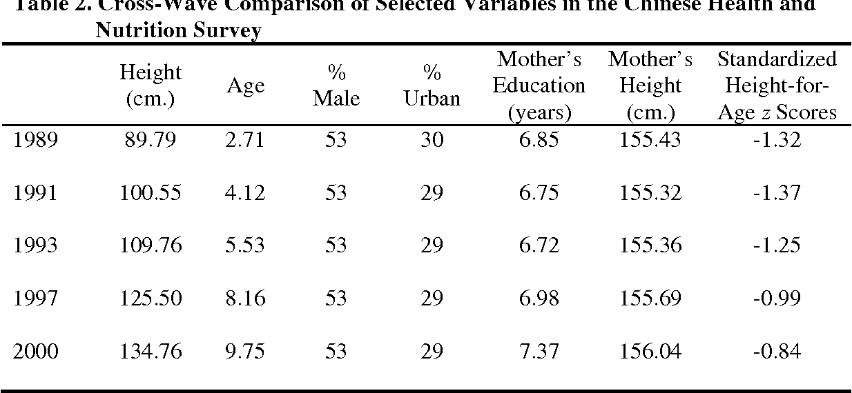Table 2 From Does Son Preference Influence Childrens Growth In