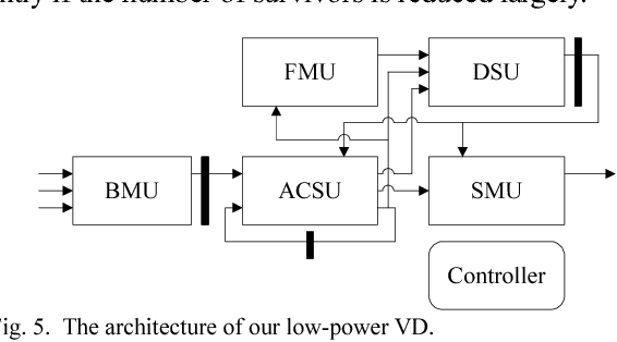 A low-power IP design of Viterbi decoder with dynamic