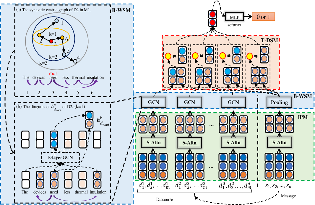 Figure 3 for Towards Causal Explanation Detection with Pyramid Salient-Aware Network