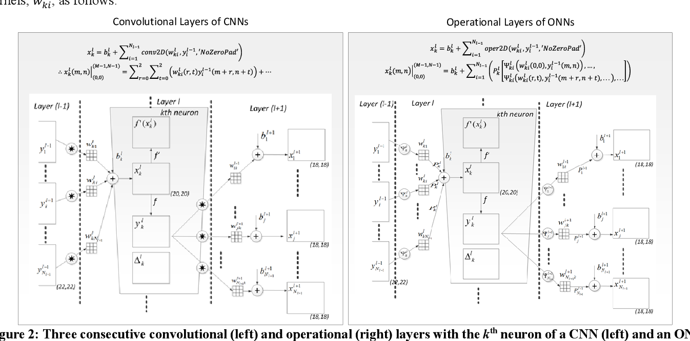 Figure 3 for Exploiting Heterogeneity in Operational Neural Networks by Synaptic Plasticity