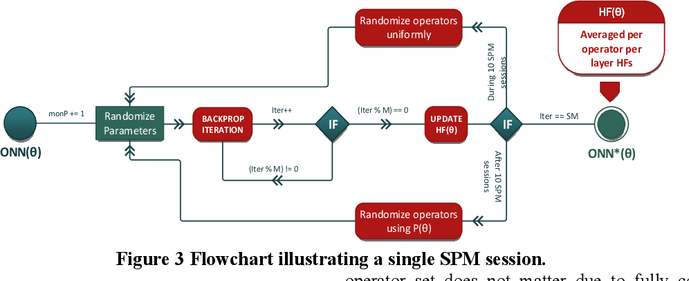 Figure 4 for Exploiting Heterogeneity in Operational Neural Networks by Synaptic Plasticity